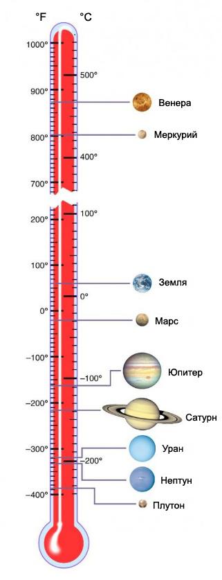 температура планет солнечной системы Юпитер, Сатурн, Уран, Нептун, Марс, Земля, Венера, Меркурий, Плутон