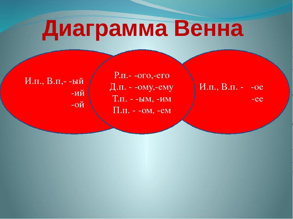 Диаграмма Венна И.п., В.п,- -ый -ий -ой И.п., В.п. - -ое -ее Р.п.- -ого,-его...
