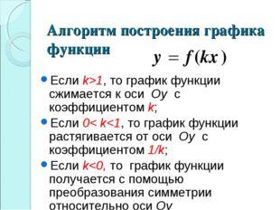 Алгоритм построения графика функции Если k>1, то график функции сжимается к о