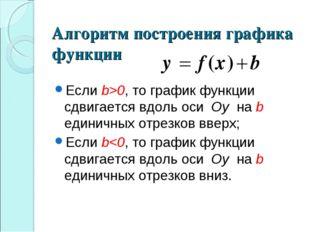 Алгоритм построения графика функции Если b>0, то график функции сдвигается вд