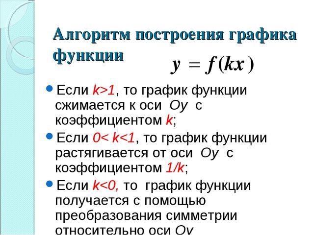 Алгоритм построения графика функции Если k>1, то график функции сжимается к о...