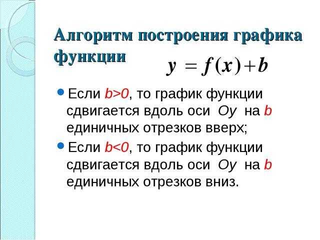 Алгоритм построения графика функции Если b>0, то график функции сдвигается вд...