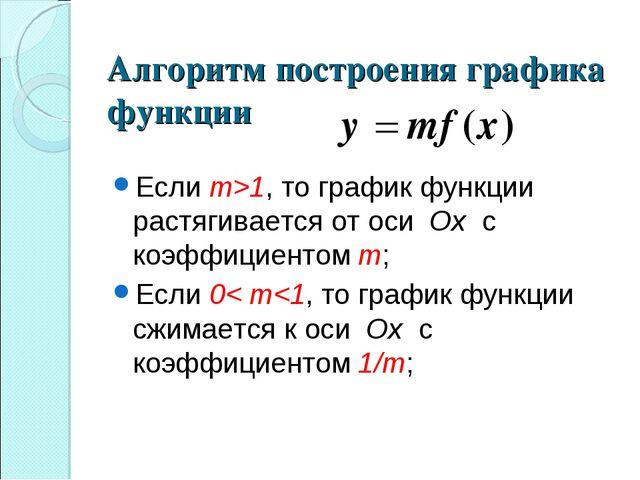Алгоритм построения графика функции Если m>1, то график функции растягивается...