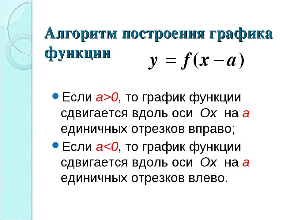 Если а>0, то график функции сдвигается вдоль оси Ox на a единичных отрезков в...