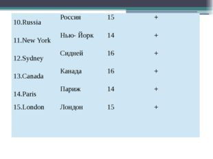 10.Russia Россия 15 + 11.New York Нью- Йорк 14 + 12.Sydney Сидней 16 + 13.Can
