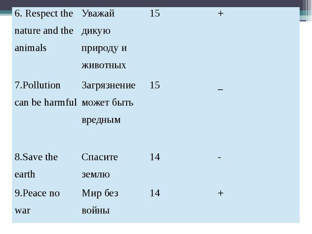 6. Respect the nature and the animals Уважай дикую природу и животных 15 + 7....