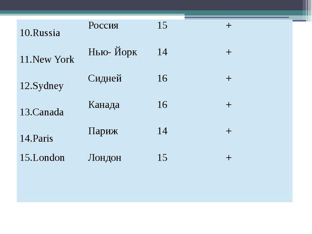 10.Russia Россия 15 + 11.New York Нью- Йорк 14 + 12.Sydney Сидней 16 + 13.Can...