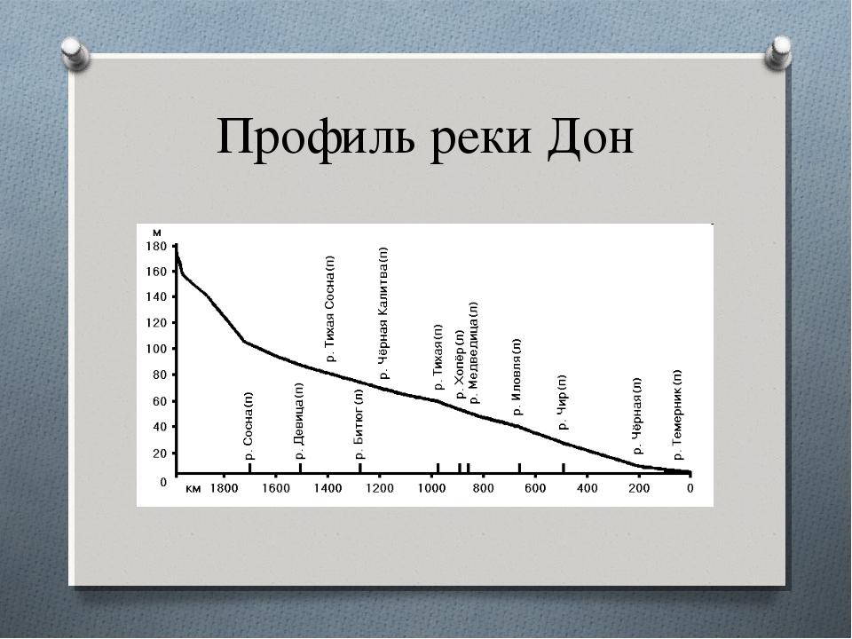 Профиль реки Дон