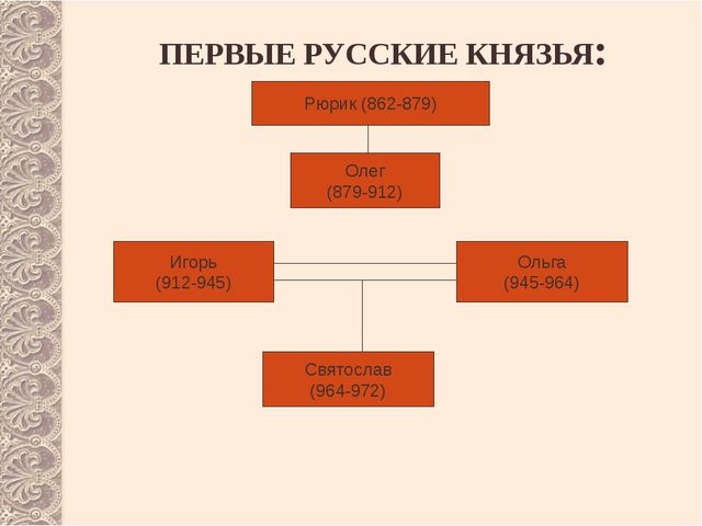 ПЕРВЫЕ РУССКИЕ КНЯЗЬЯ: Рюрик (862-879) Олег (879-912) Игорь (912-945) Ольга (...