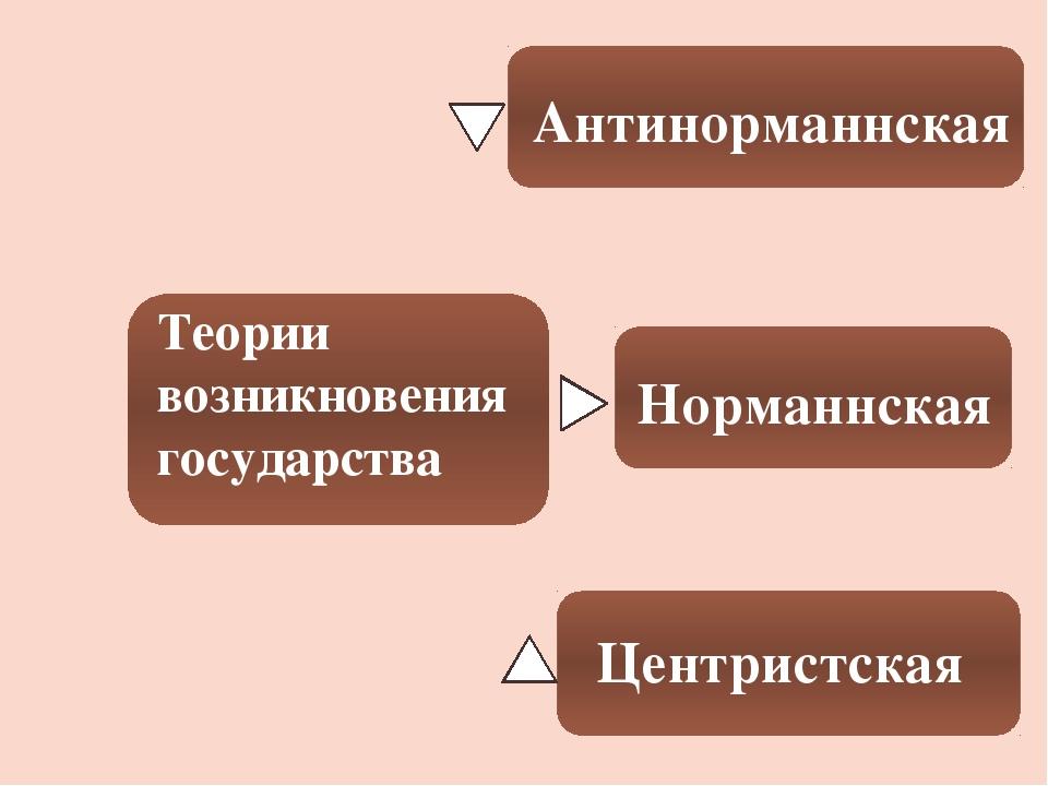 Теории возникновения государства Норманнская Антинорманнская Центристская