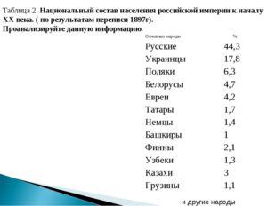 Таблица 2. Национальный состав населения российской империи к началу XX века.