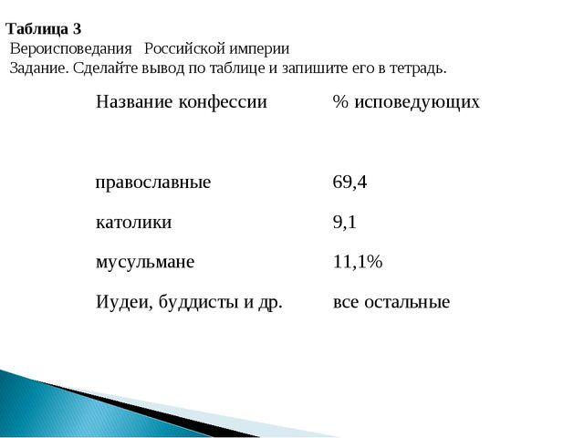 Таблица 3 Вероисповедания Российской империи Задание. Сделайте вывод по табли...