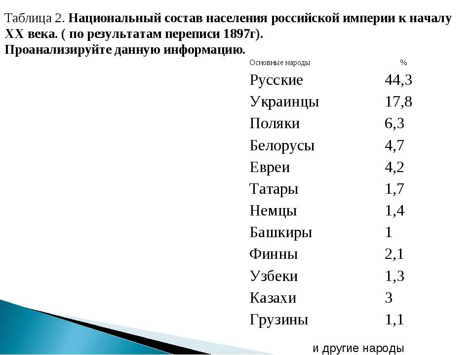 Таблица 2. Национальный состав населения российской империи к началу XX века....