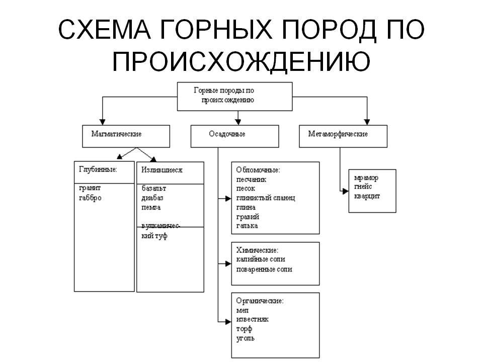 C:\Users\User\Desktop\0018-018-Skhema-gornykh-porod-po-proiskhozhdeniju.jpg