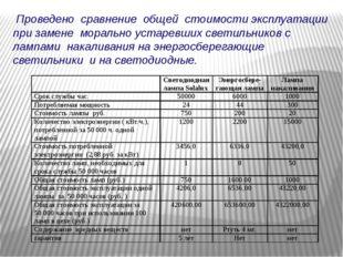 Проведено сравнение общей стоимости эксплуатации при замене морально устаревш