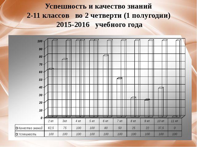 Успешность и качество знаний 2-11 классов во 2 четверти (1 полугодии) 2015-20...