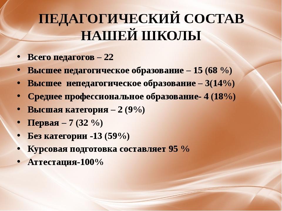 ПЕДАГОГИЧЕСКИЙ СОСТАВ НАШЕЙ ШКОЛЫ Всего педагогов – 22 Высшее педагогическое...