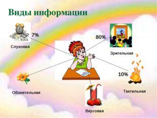 Виды информации 80% 10% 7% Зрительная Слуховая Тактильная Обонятельная Вкусовая