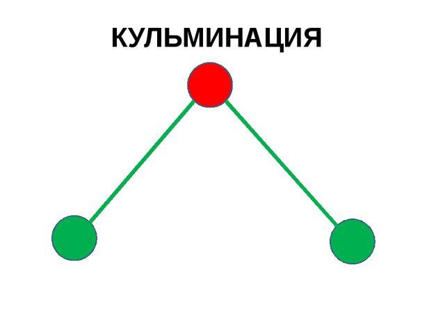 КУЛЬМИНАЦИЯ