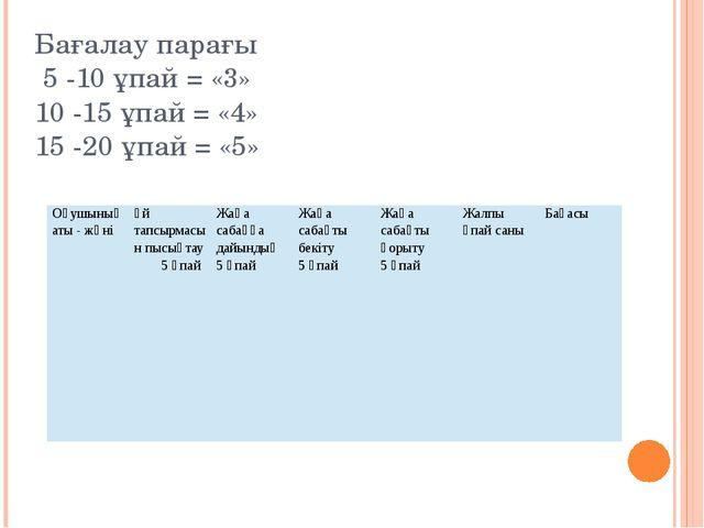 Оқушыларды бағалау Үйге тапсырма: 3.1 тақырып (55-56 бет), 3.2-3,3 тақырып (5...