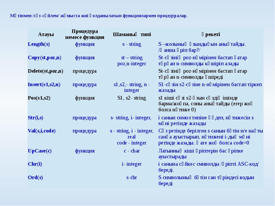 Мәтінмен /сөз-сөйлем/ жұмыста жиі қолданылатын функциялармен процедуралар. А...