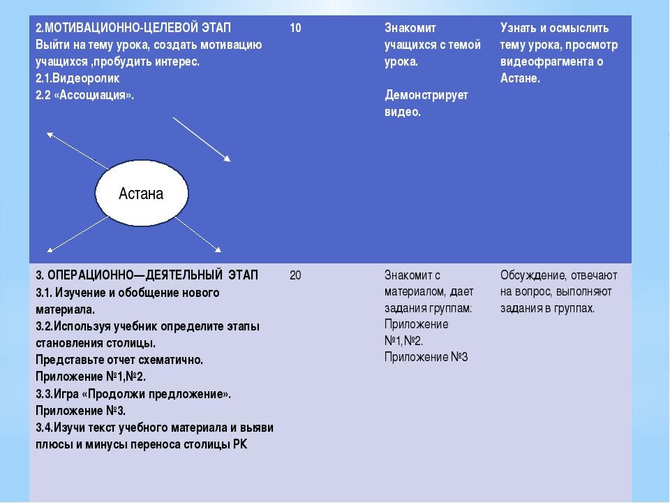 Астана 2.МОТИВАЦИОННО-ЦЕЛЕВОЙ ЭТАП Выйти на тему урока, создать мотивацию уч...