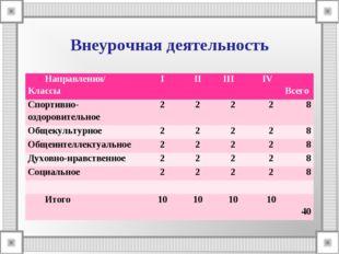 Внеурочная деятельность Направления/ КлассыIII IIIIV Всего Спортивно-озд