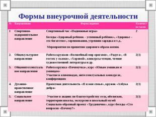 Формы внеурочной деятельности №НаправленияФорма веденияКоличество часов 1