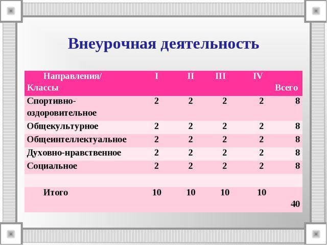 Внеурочная деятельность Направления/ КлассыIII IIIIV Всего Спортивно-озд...