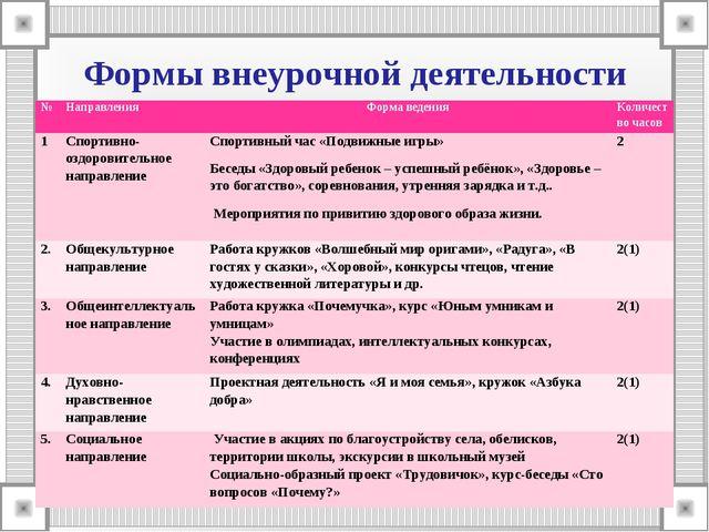 Формы внеурочной деятельности №НаправленияФорма веденияКоличество часов 1...