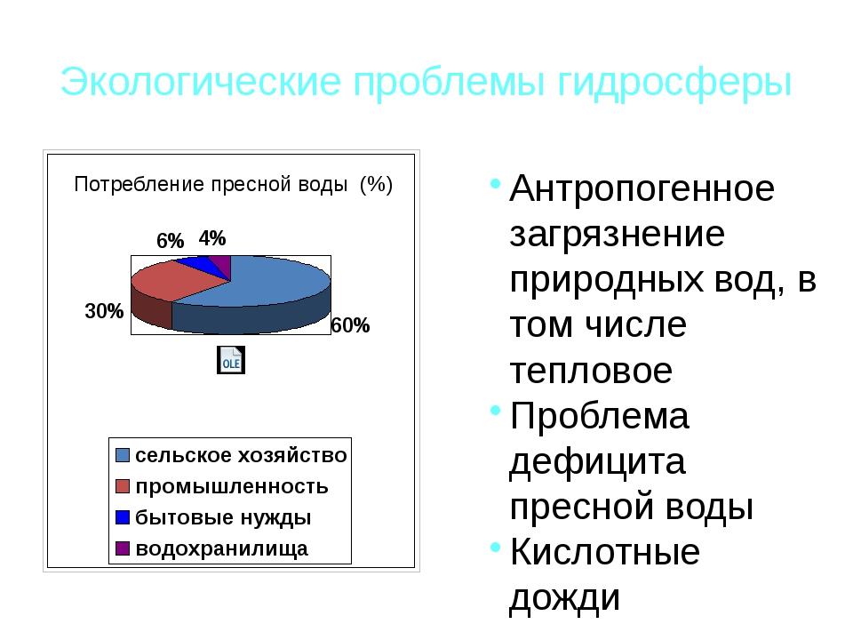 Экологические проблемы гидросферы Потребление пресной воды (%) Антропогенное...