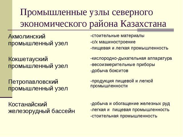 Промышленные узлы северного экономического района Казахстана