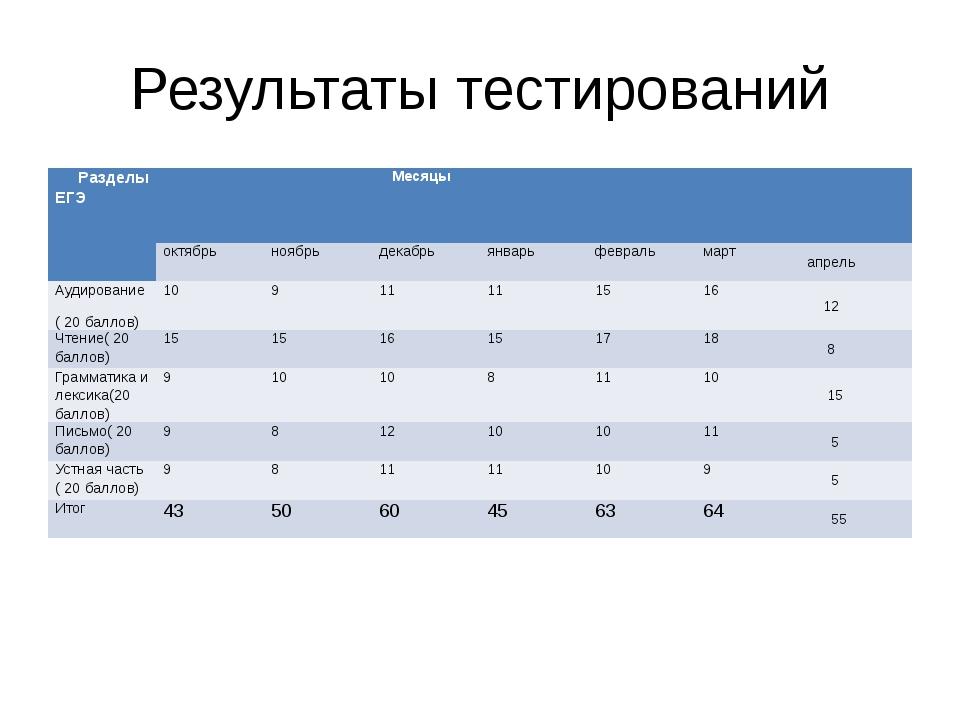 Результаты тестирований