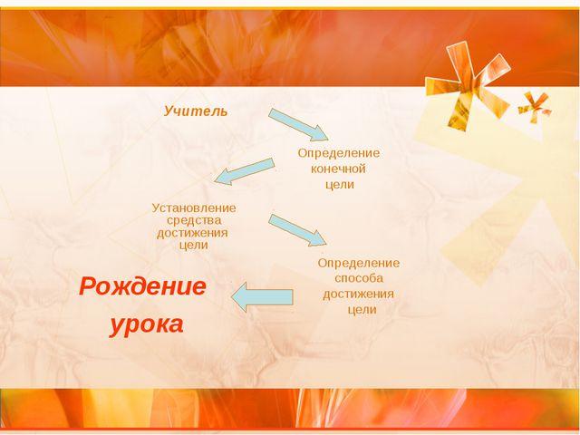 Определение конечной цели Рождение урока Установление средства достижения цел...