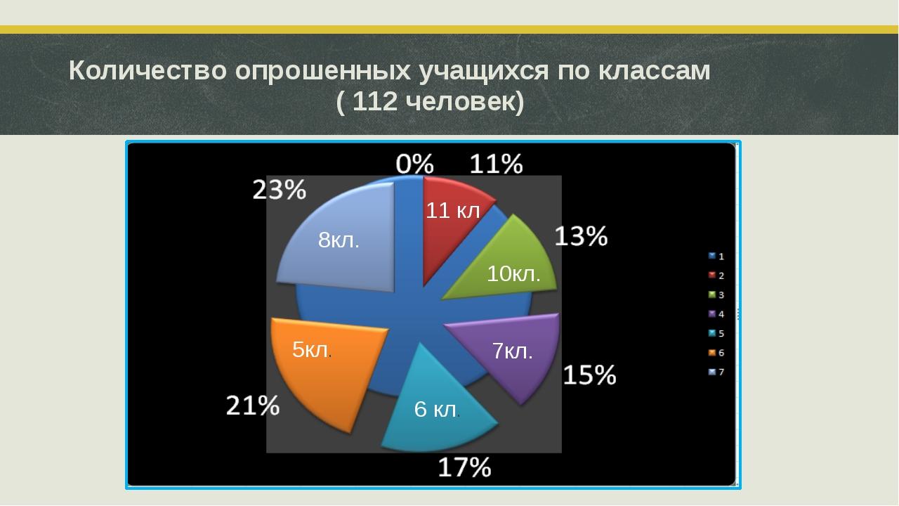 Количество опрошенных учащихся по классам ( 112 человек) 8кл. 5кл. 6 кл. 7кл....