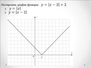 Построить график функции: