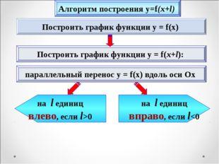 Построить график функции y = f(x) Построить график функции y = f(x+l): на l е