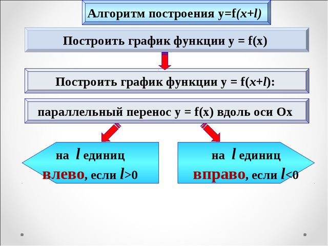 Построить график функции y = f(x) Построить график функции y = f(x+l): на l е...