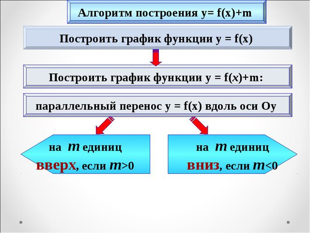 Построить график функции y = f(x) Построить график функции y = f(x)+m: на m е...