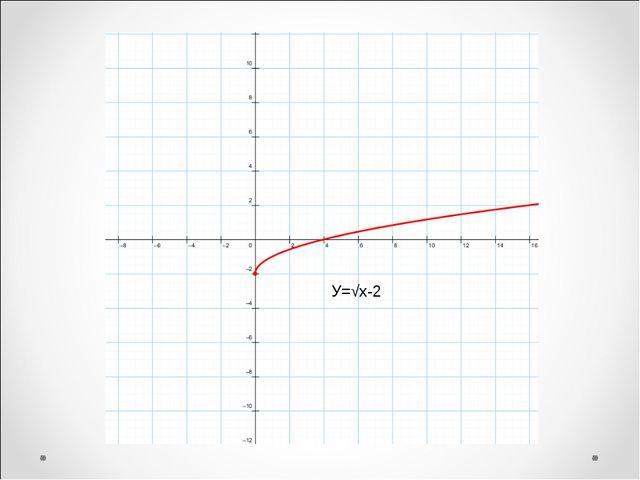 У=√х-2