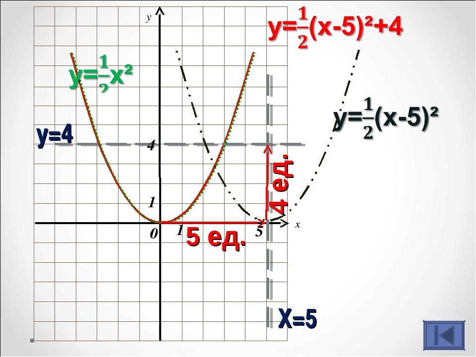 x y Х=5 у=4 1 1 0 5 4 5 ед. 4 ед.