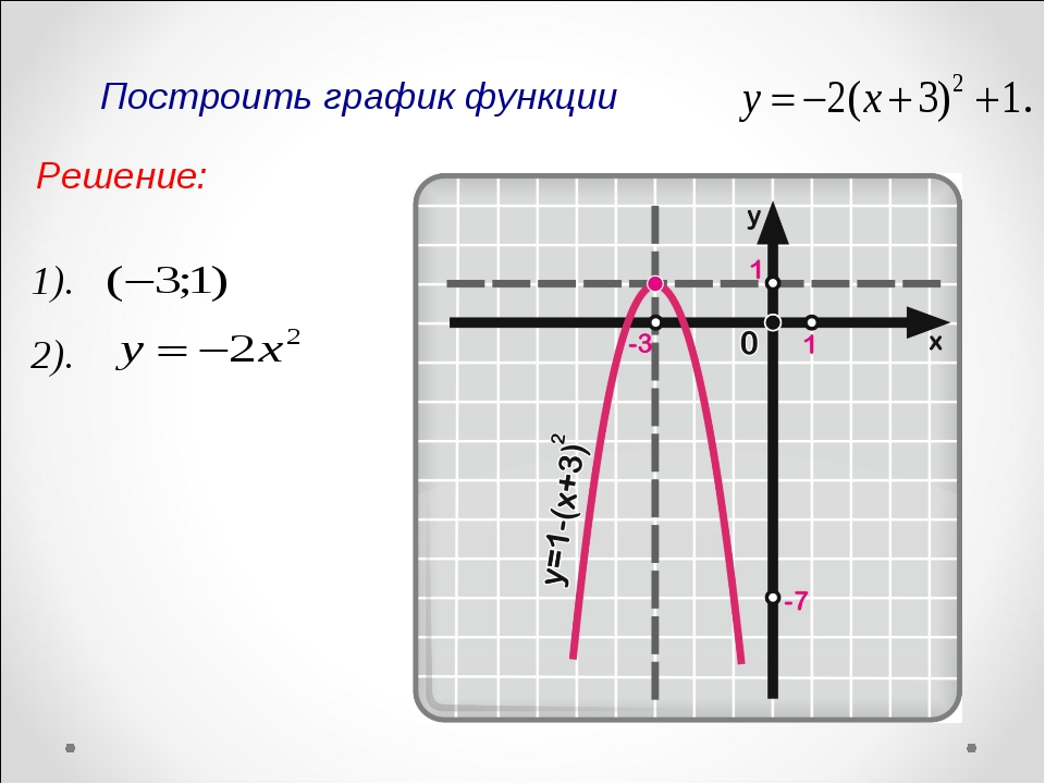 1). Построить график функции 2). Решение: