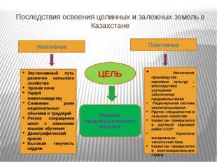 Последствия освоения целинных и залежных земель в Казахстане Негативные Позит