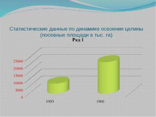 Статистические данные по динамике освоения целины (посевные площади в тыс. га)