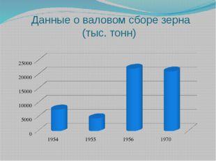 Данные о валовом сборе зерна (тыс. тонн)
