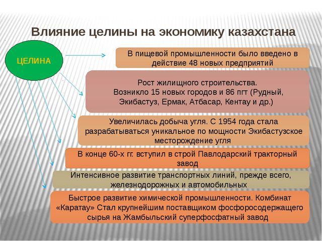 Влияние целины на экономику казахстана ЦЕЛИНА В пищевой промышленности было в...