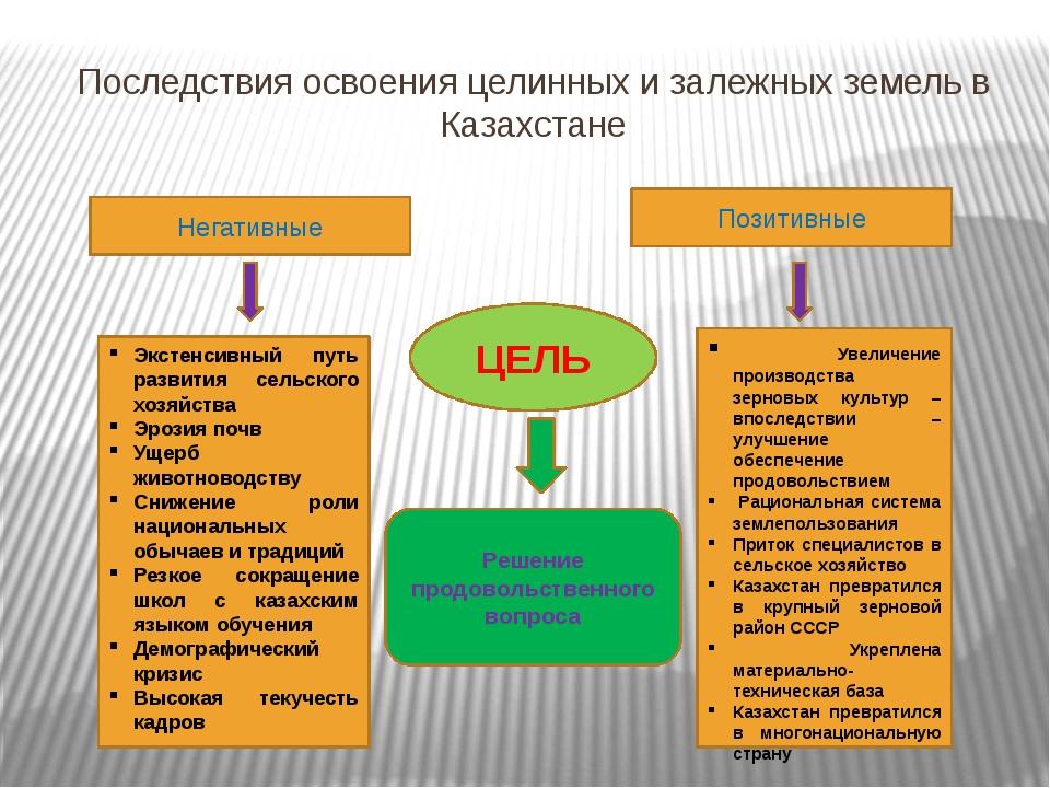 Последствия освоения целинных и залежных земель в Казахстане Негативные Позит...