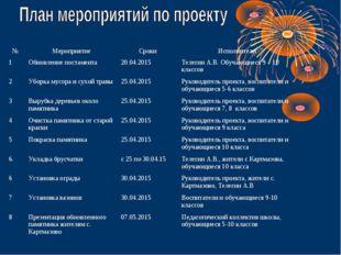 №МероприятиеСрокиИсполнители 1Обновление постамента20.04.2015Телегин А.