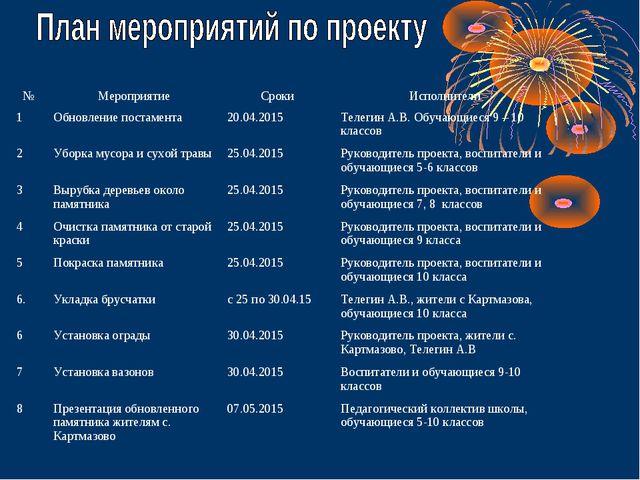 №МероприятиеСрокиИсполнители 1Обновление постамента20.04.2015Телегин А....