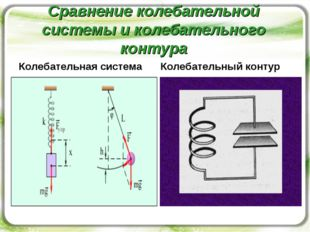 Сравнение колебательной системы и колебательного контура Колебательная систем